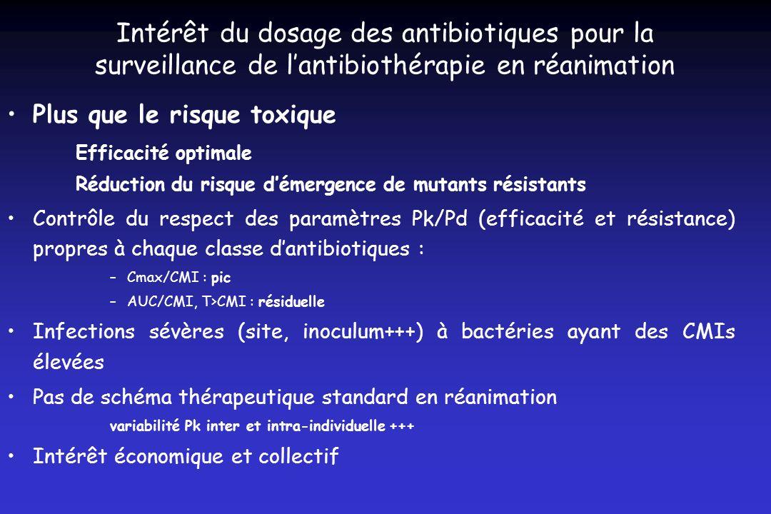 Intérêt du dosage des antibiotiques pour la surveillance de l'antibiothérapie en réanimation