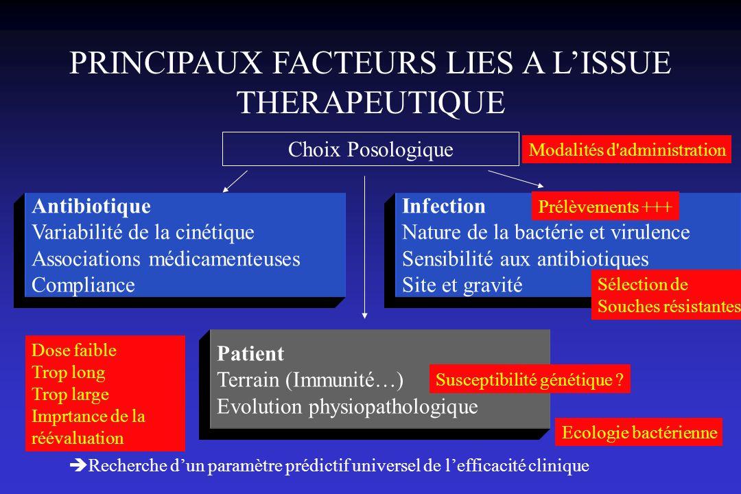 PRINCIPAUX FACTEURS LIES A L'ISSUE THERAPEUTIQUE