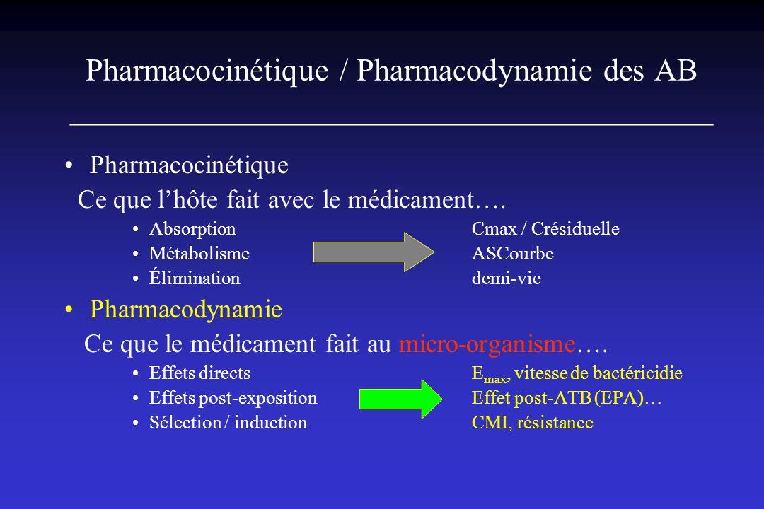 Pharmacocinétique / Pharmacodynamie des AB ________________________________________