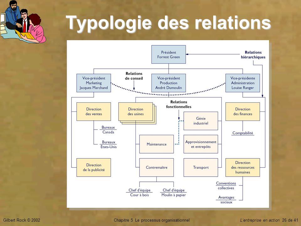 Typologie des relations