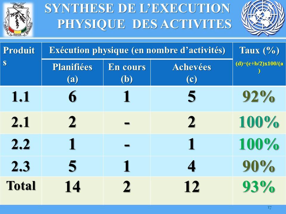 SYNTHESE DE L'EXECUTION PHYSIQUE DES ACTIVITES