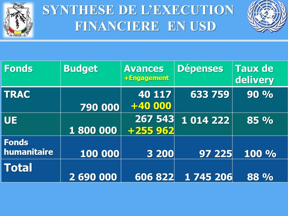 SYNTHESE DE L'EXECUTION FINANCIERE EN USD