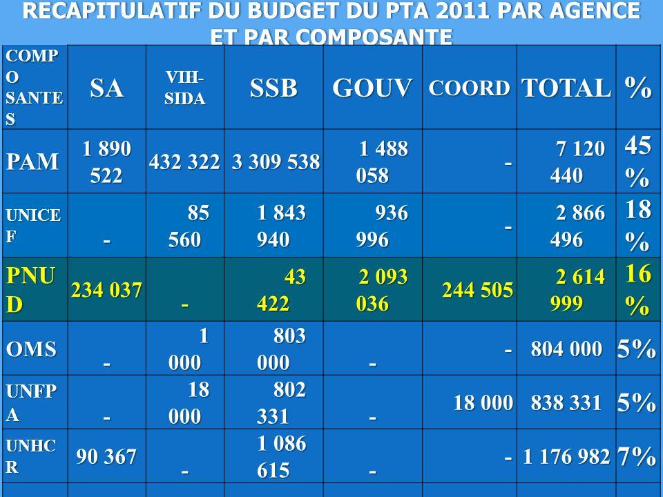 RECAPITULATIF DU BUDGET DU PTA 2011 PAR AGENCE ET PAR COMPOSANTE