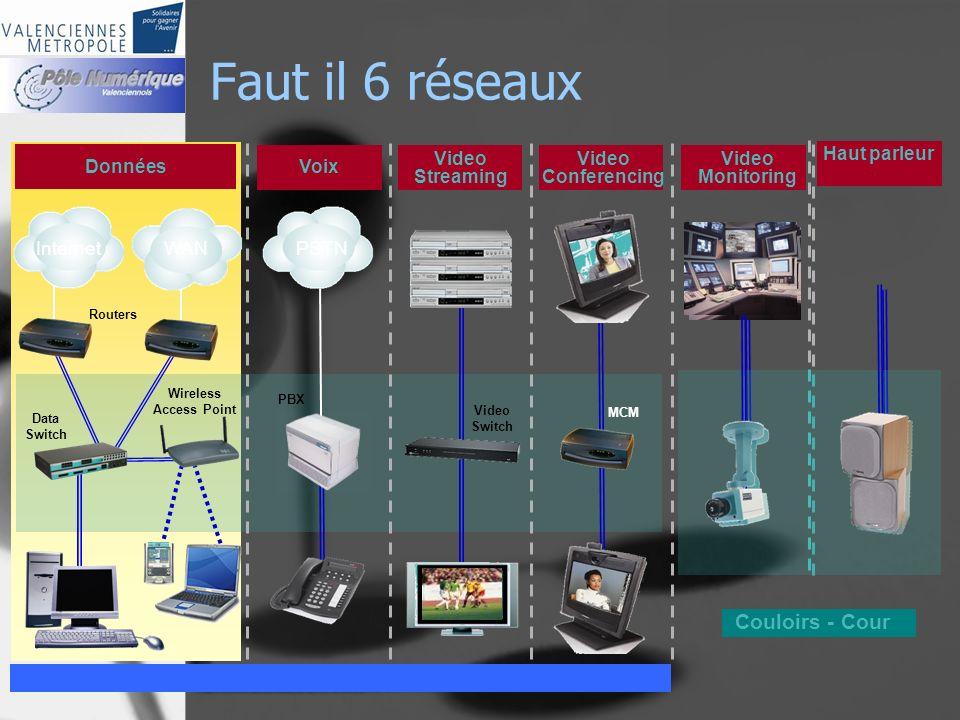 Faut il 6 réseaux Couloirs - Cour Données Video Streaming Video