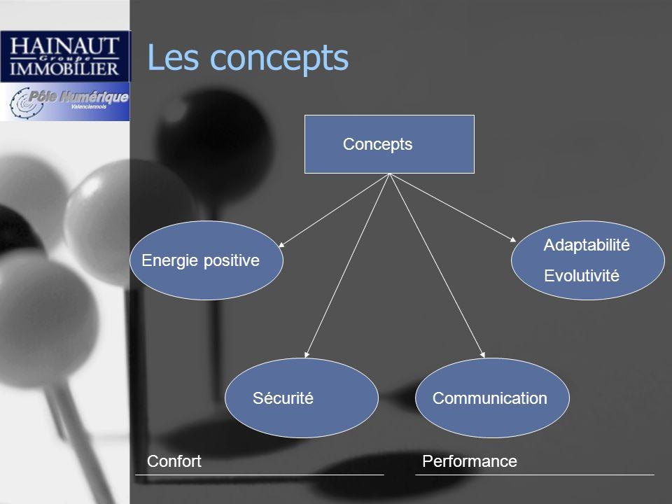 Les concepts Concepts Adaptabilité Evolutivité Energie positive