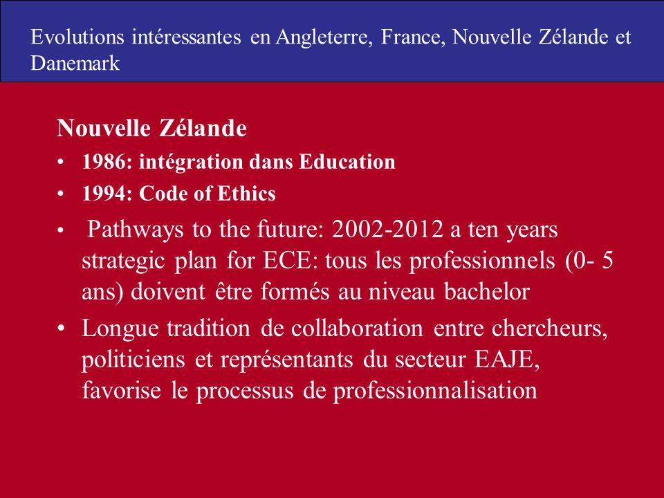 Evolutions intéressantes en Angleterre, France, Nouvelle Zélande et Danemark