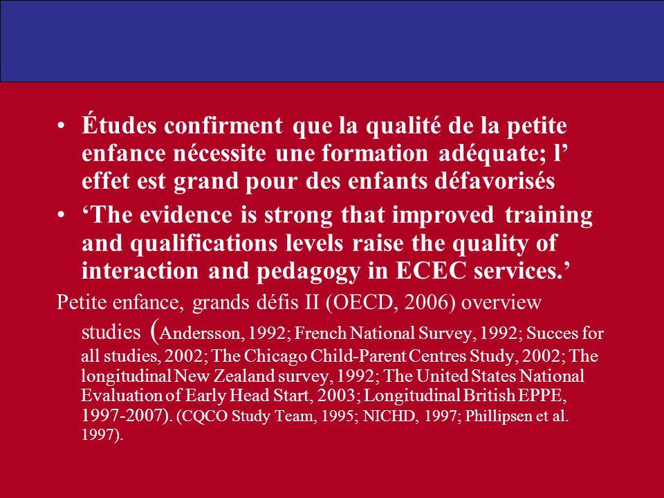 Études confirment que la qualité de la petite enfance nécessite une formation adéquate; l' effet est grand pour des enfants défavorisés