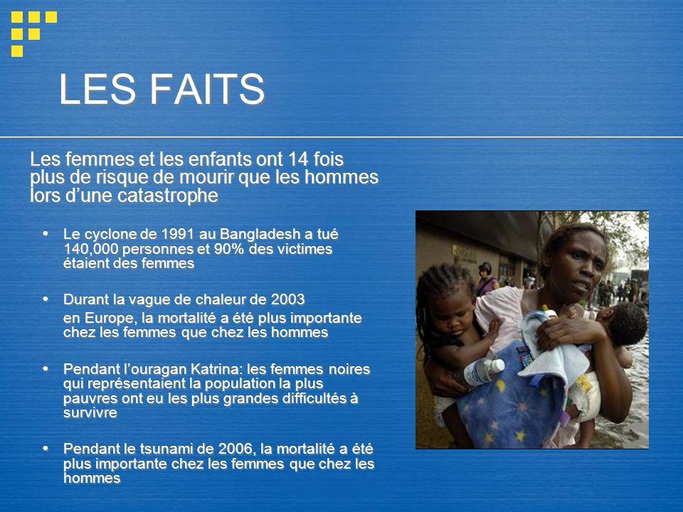 LES FAITS Les femmes et les enfants ont 14 fois plus de risque de mourir que les hommes lors d'une catastrophe.