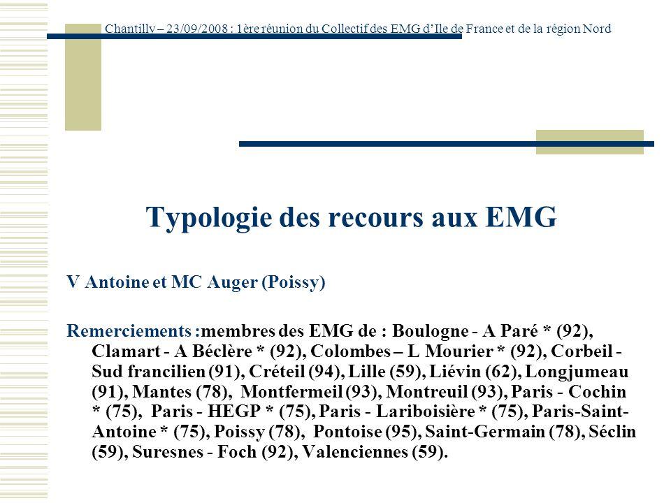 Typologie des recours aux EMG