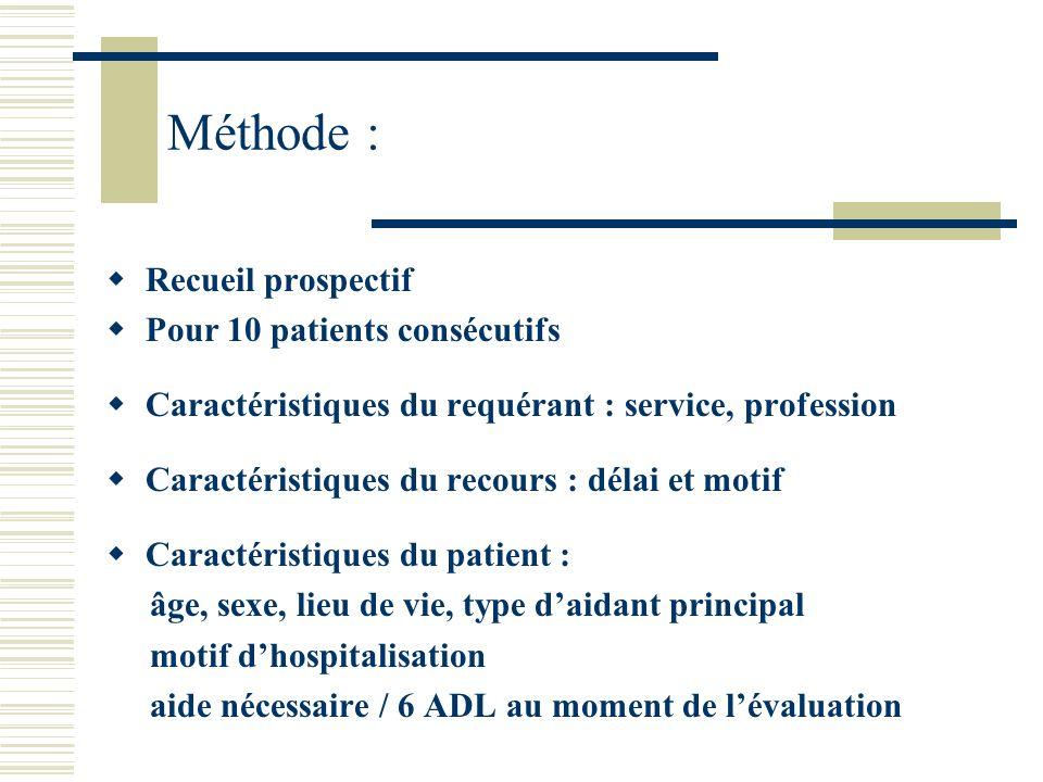 Méthode : Recueil prospectif Pour 10 patients consécutifs