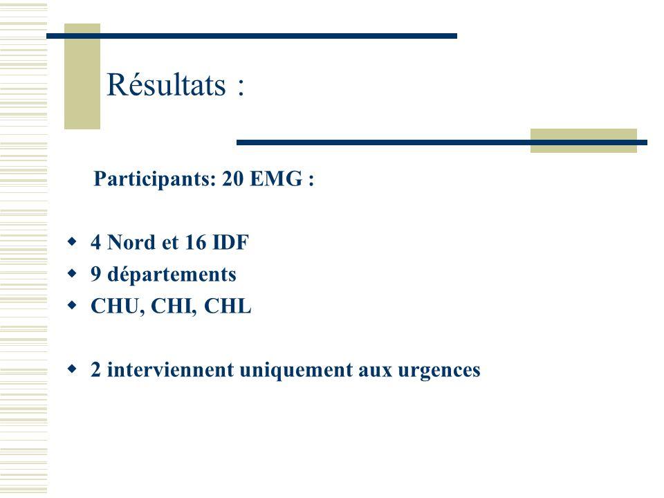 Résultats : Participants: 20 EMG : 4 Nord et 16 IDF 9 départements