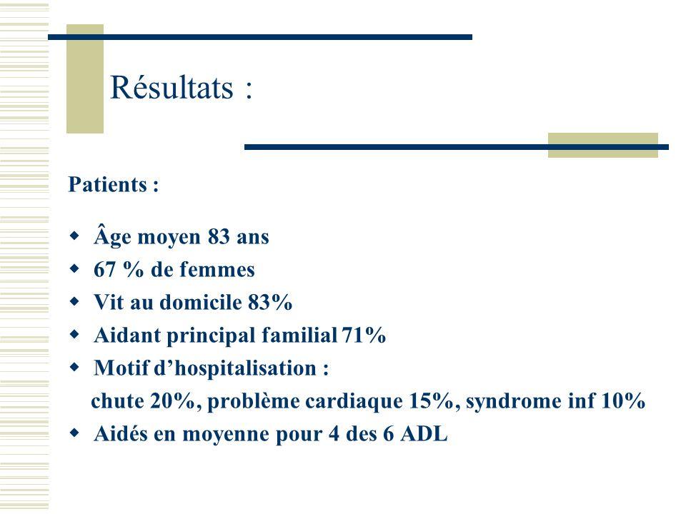 Résultats : Patients : Âge moyen 83 ans 67 % de femmes