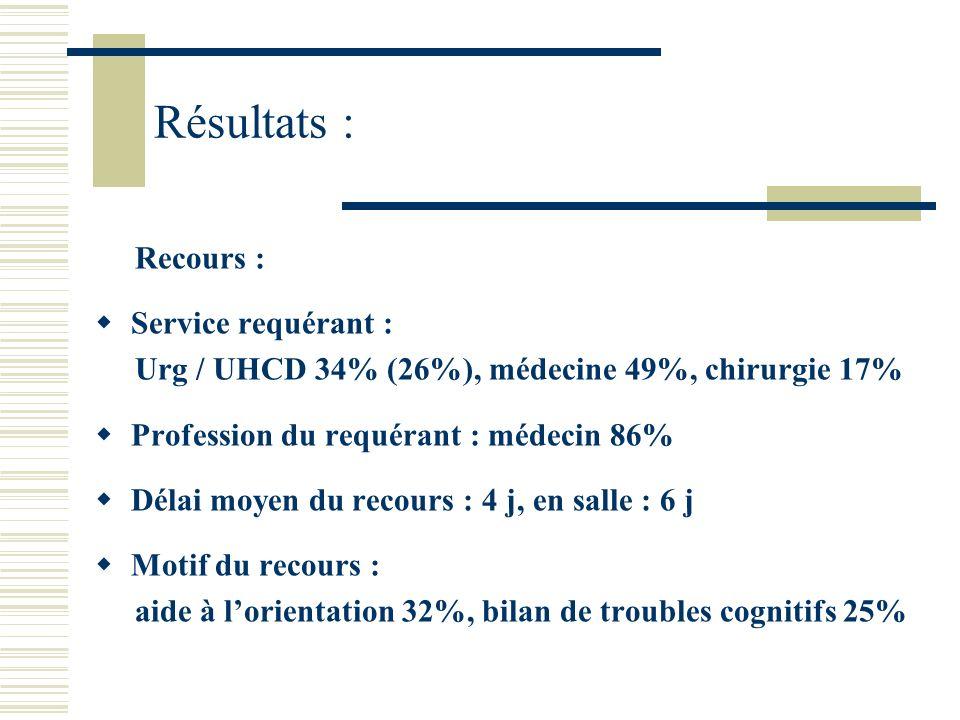 Résultats : Recours : Service requérant :