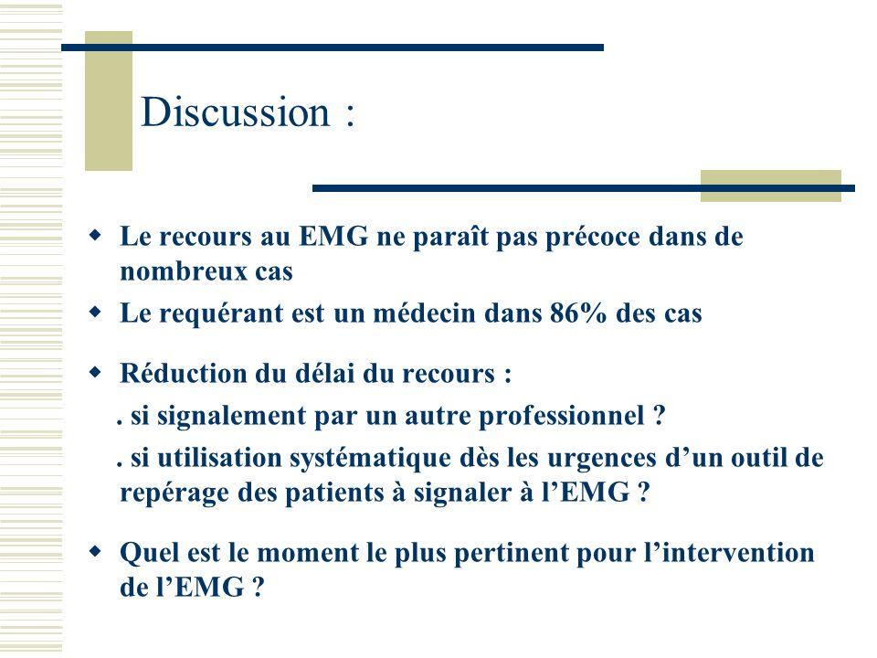 Discussion : Le recours au EMG ne paraît pas précoce dans de nombreux cas. Le requérant est un médecin dans 86% des cas.