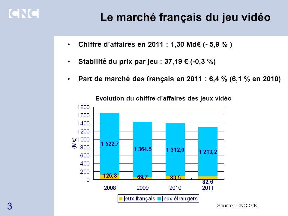 Le marché français du jeu vidéo
