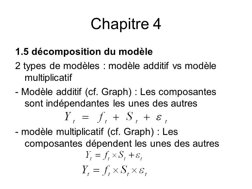 Chapitre 4 1.5 décomposition du modèle
