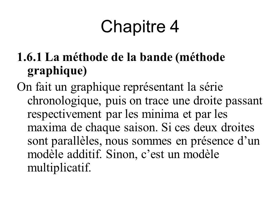 Chapitre 4 1.6.1 La méthode de la bande (méthode graphique)