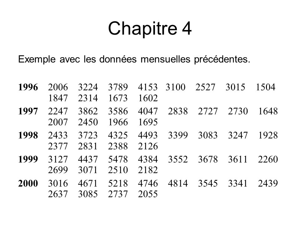 Chapitre 4 Exemple avec les données mensuelles précédentes.