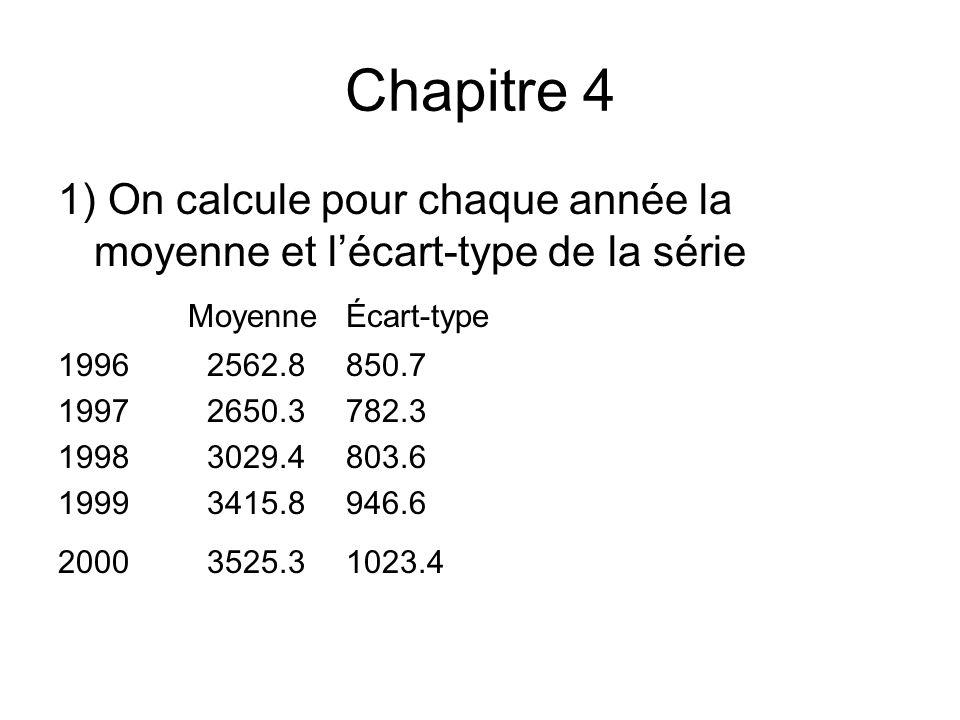 Chapitre 4 1) On calcule pour chaque année la moyenne et l'écart-type de la série. Moyenne Écart-type.