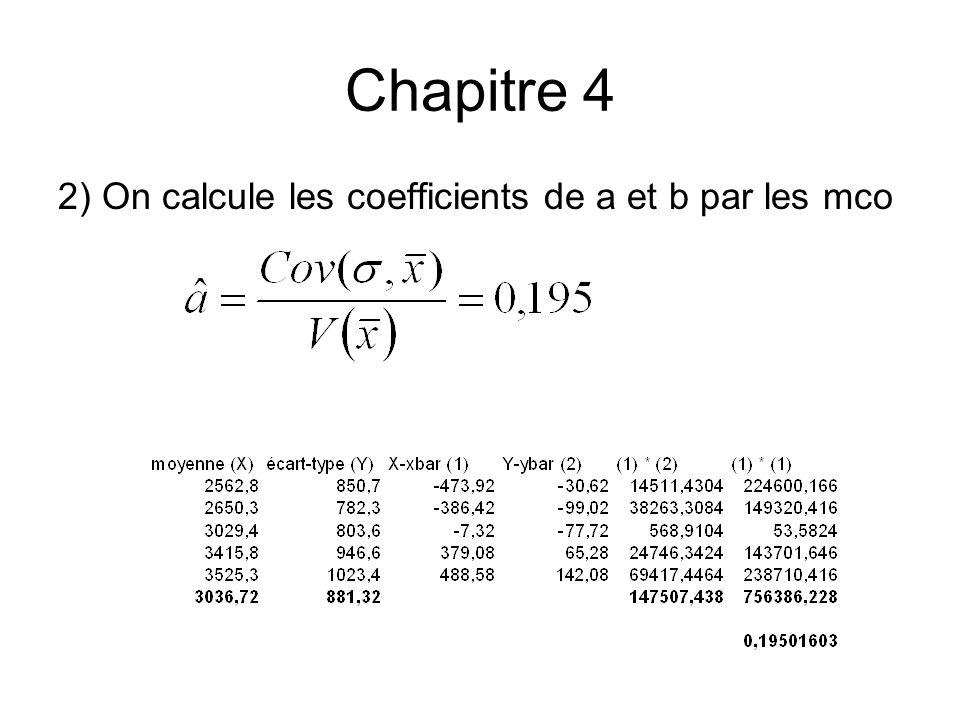 Chapitre 4 2) On calcule les coefficients de a et b par les mco