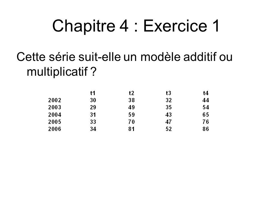 Chapitre 4 : Exercice 1 Cette série suit-elle un modèle additif ou multiplicatif