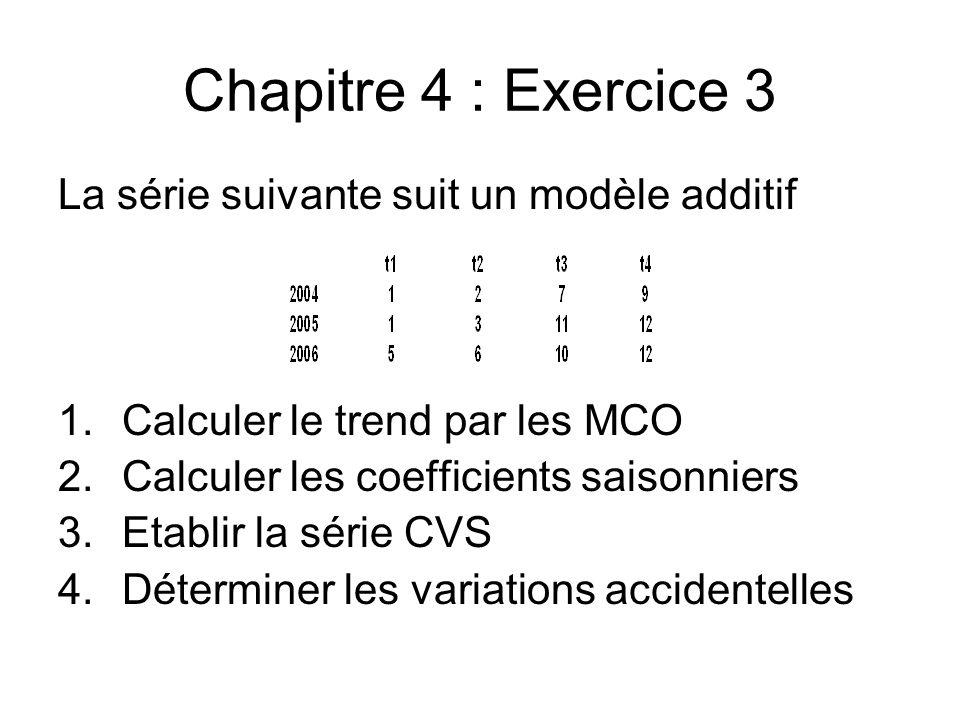 Chapitre 4 : Exercice 3 La série suivante suit un modèle additif