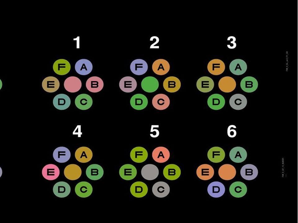 Le test des marguerites procède des deux méthodes: il utilise des couleurs désaturées en proposant un classement qui oriente vers six axes de confusion (5 par marguerite).