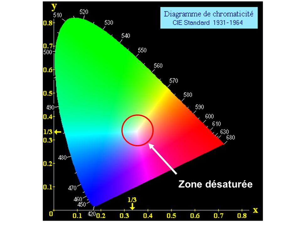 Zone désaturée