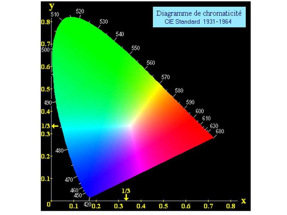 Le spectre colorimétrique est représenté par ce schéma (Gamut) où sont représentées les longueurs d'ondes du visible de 400 à 700 nm