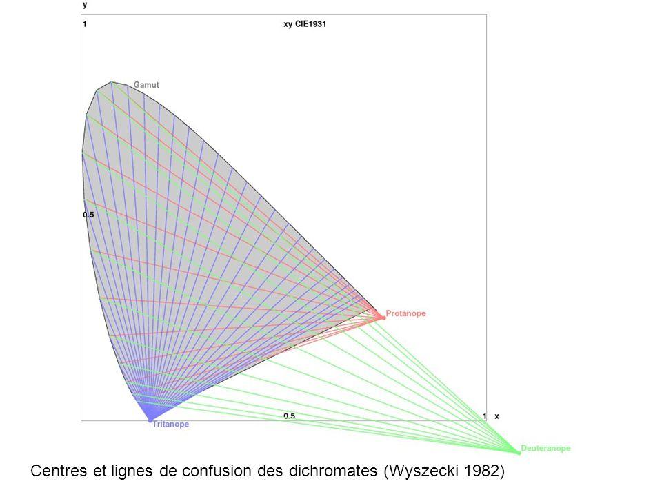 Wyszecki a découvert que les couleurs confondues étaient alignées en faisceaux convergent vers un même point origine appelé centre de confusion.