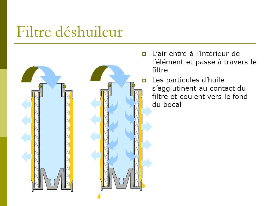Filtre déshuileurL'air entre à l'intérieur de l'élément et passe à travers le filtre.