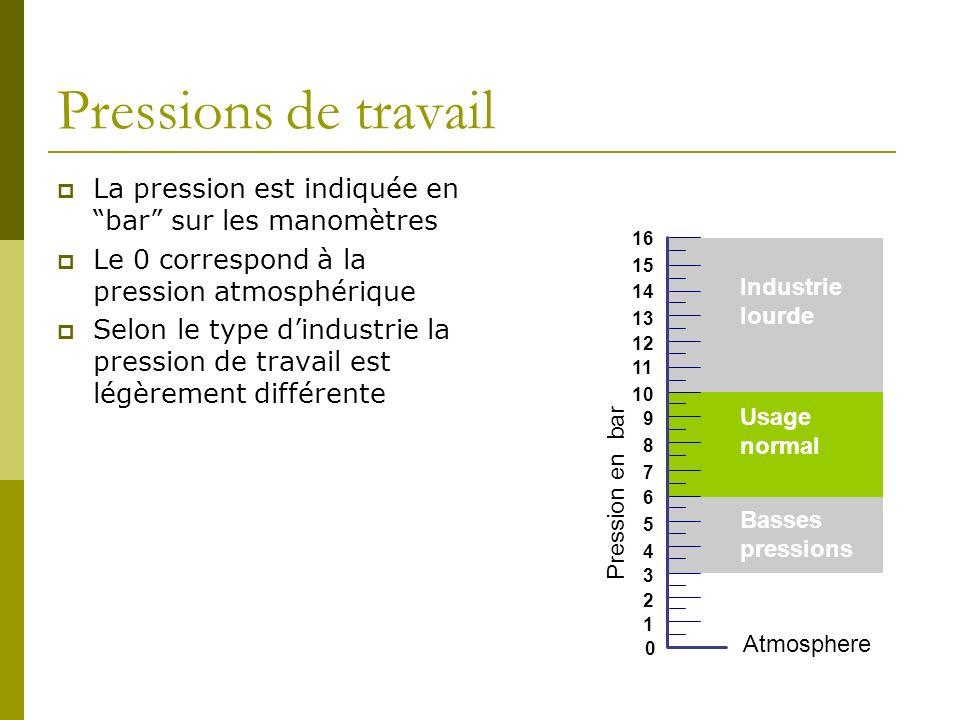 Pressions de travailLa pression est indiquée en bar sur les manomètres. Le 0 correspond à la pression atmosphérique.