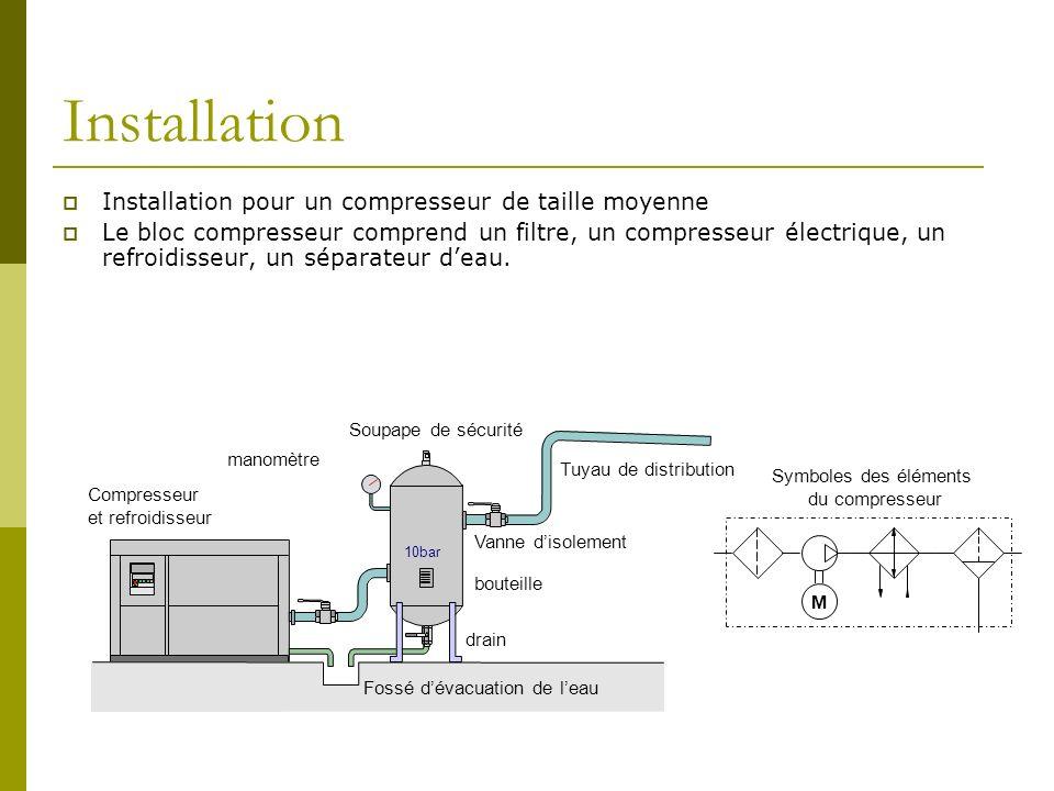 Installation Installation pour un compresseur de taille moyenne