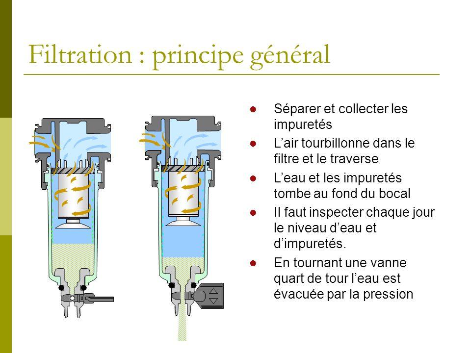 Filtration : principe général