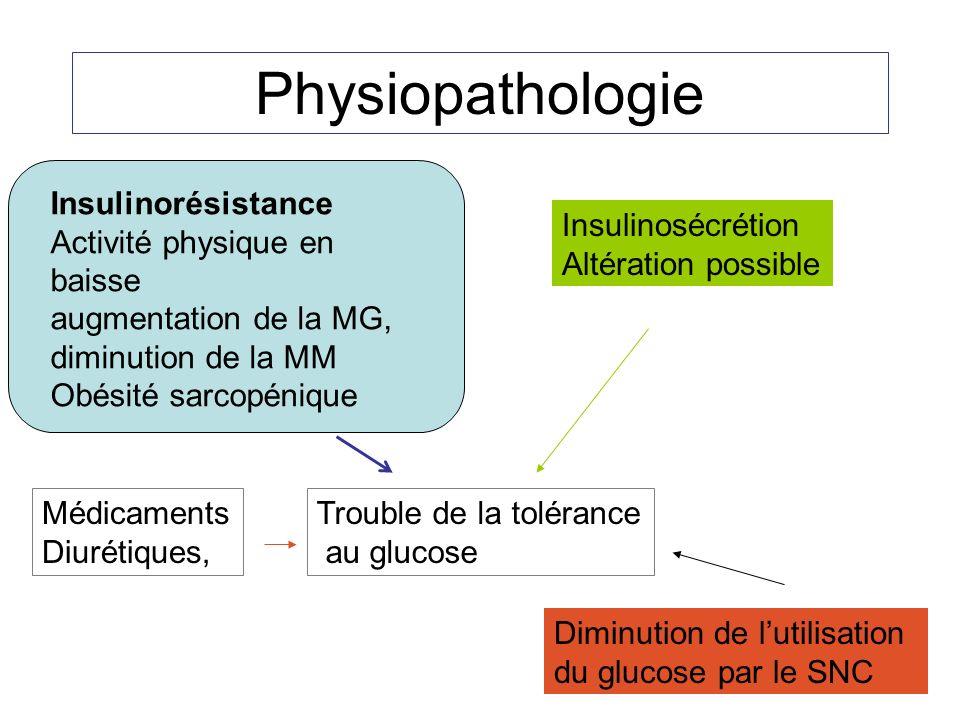 Physiopathologie Insulinorésistance Activité physique en baisse