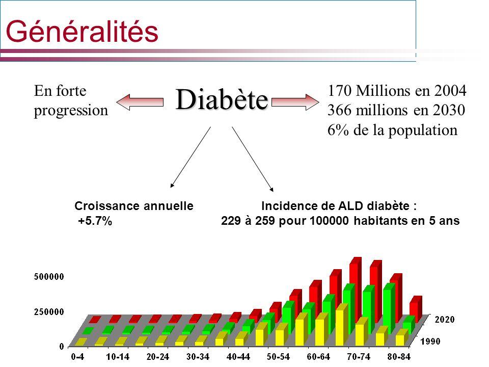 Incidence de ALD diabète :