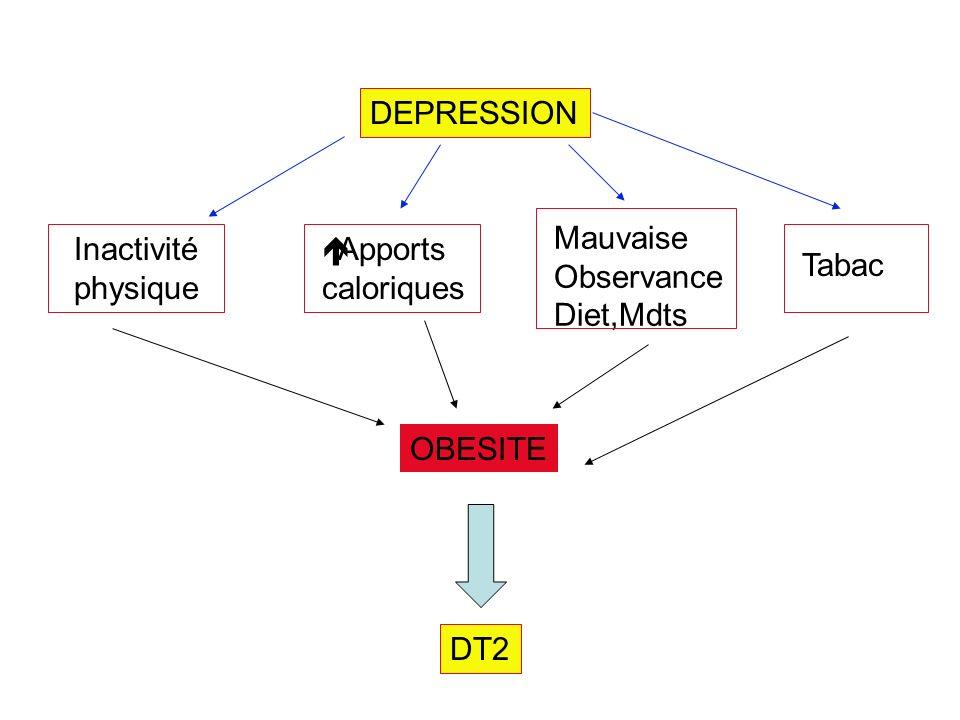 DEPRESSION Mauvaise Observance Diet,Mdts Inactivité physique Apports caloriques Tabac OBESITE DT2