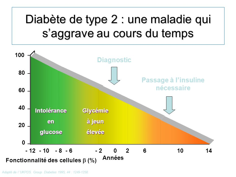Diabète de type 2 : une maladie qui s'aggrave au cours du temps