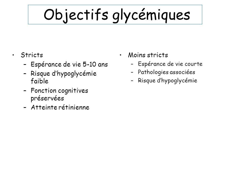 Objectifs glycémiques