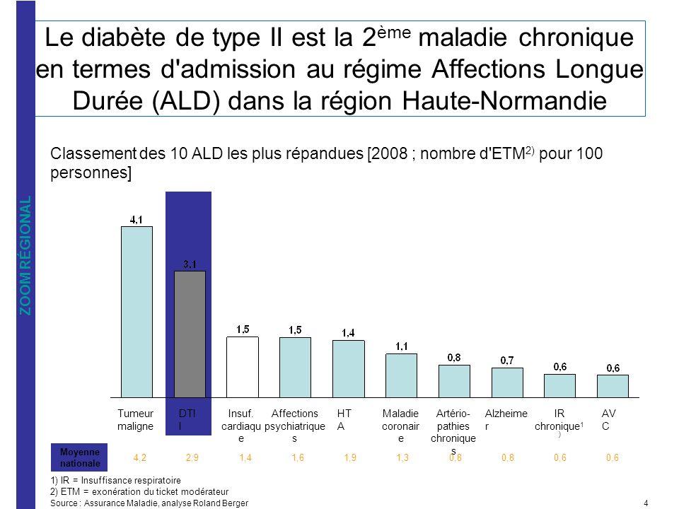 e Le diabète de type II est la 2ème maladie chronique en termes d admission au régime Affections Longue Durée (ALD) dans la région Haute-Normandie.