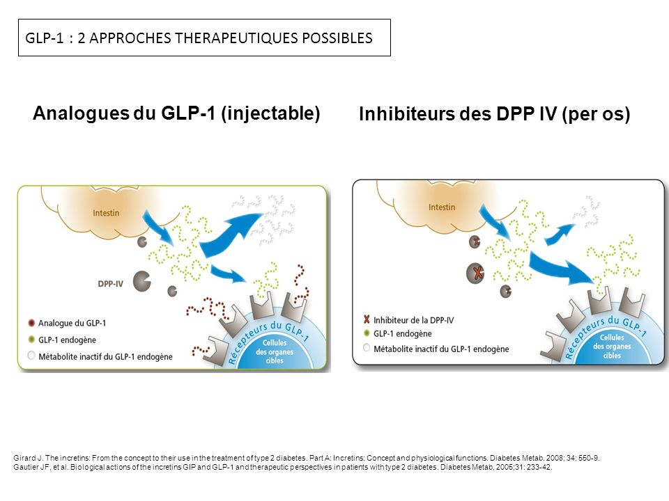 Analogues du GLP-1 (injectable) Inhibiteurs des DPP IV (per os)