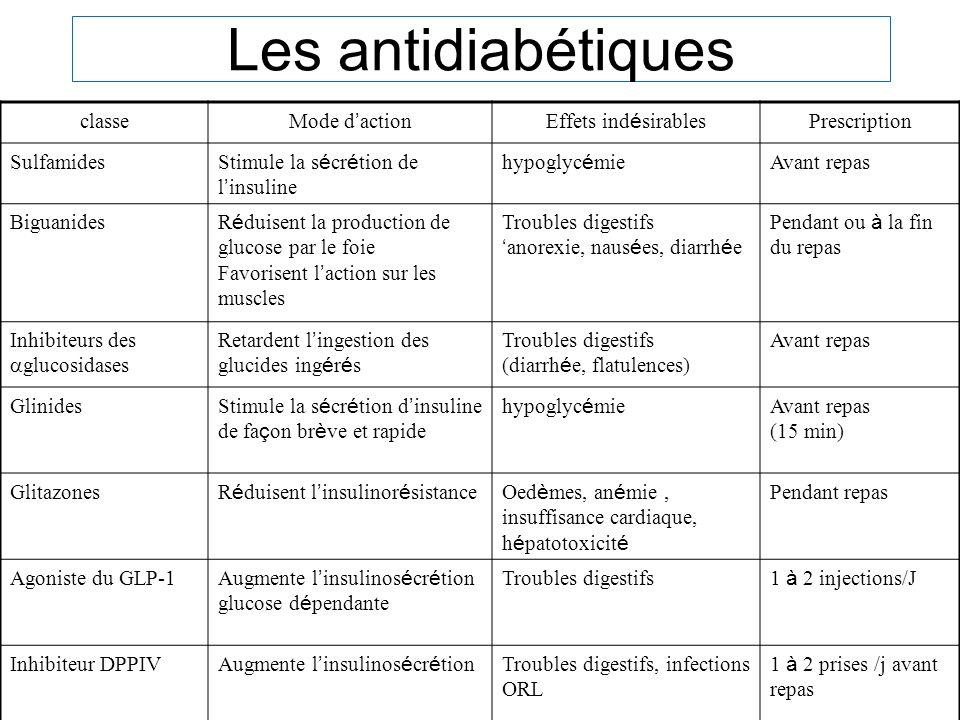 Les antidiabétiques classe Mode d'action Effets indésirables