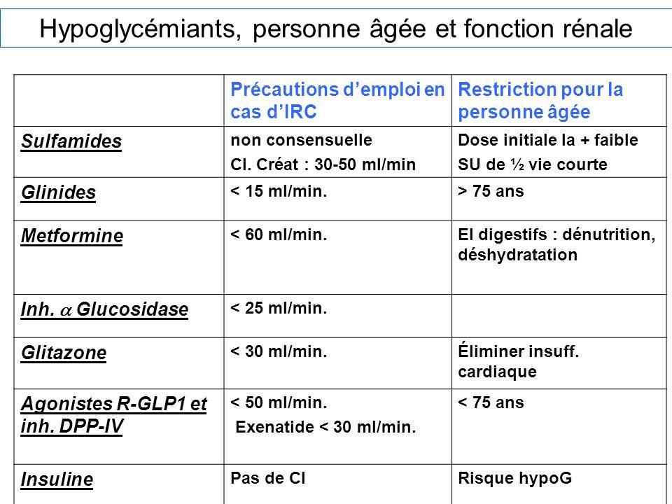 Hypoglycémiants, personne âgée et fonction rénale