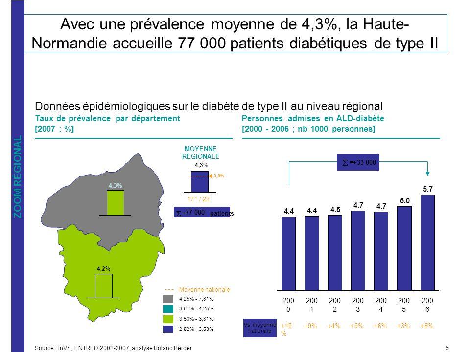 Avec une prévalence moyenne de 4,3%, la Haute-Normandie accueille 77 000 patients diabétiques de type II