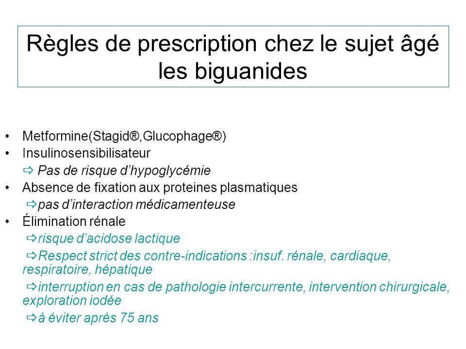 Règles de prescription chez le sujet âgé les biguanides