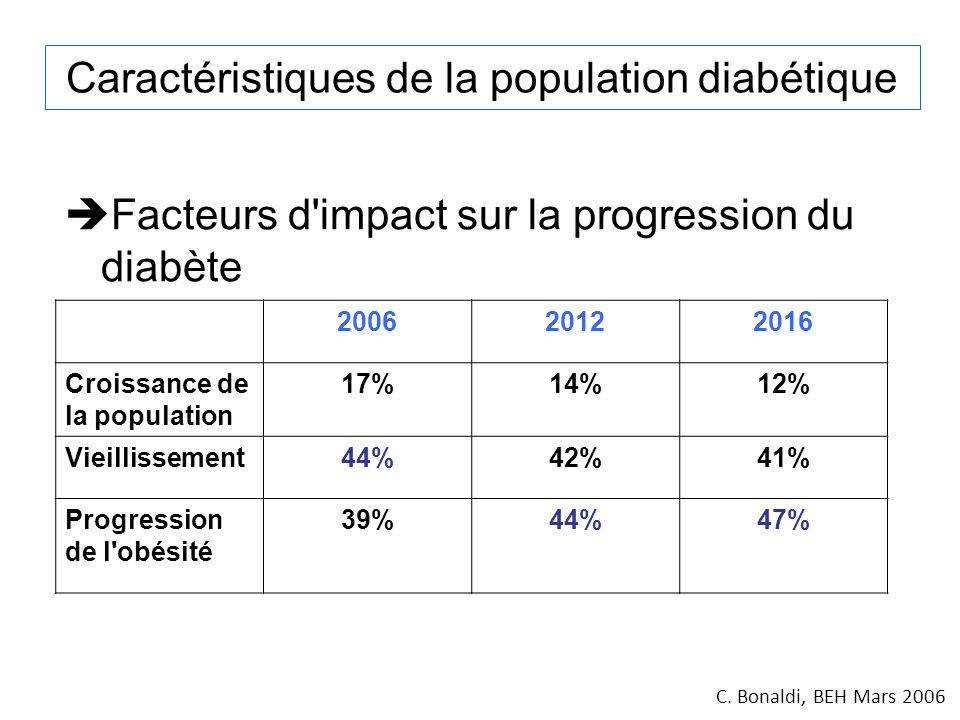 Caractéristiques de la population diabétique