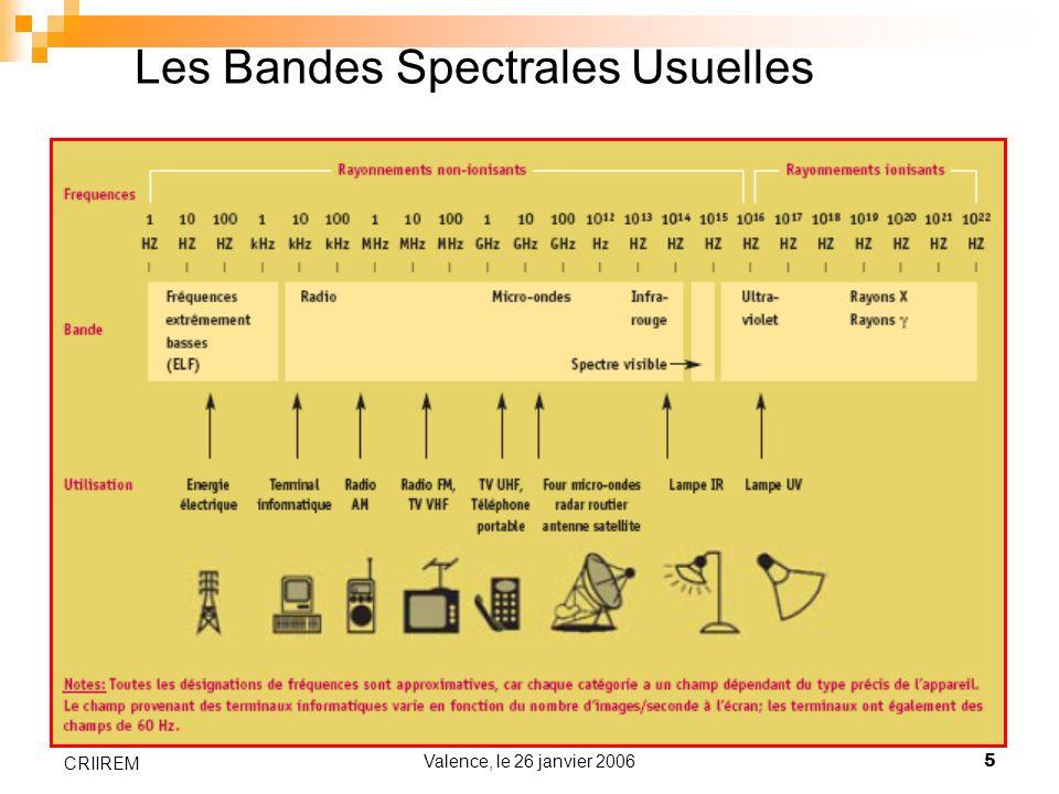 Les Bandes Spectrales Usuelles