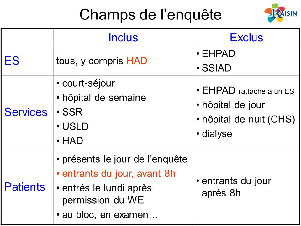 Champs de l'enquête Inclus Exclus ES Services Patients EHPAD