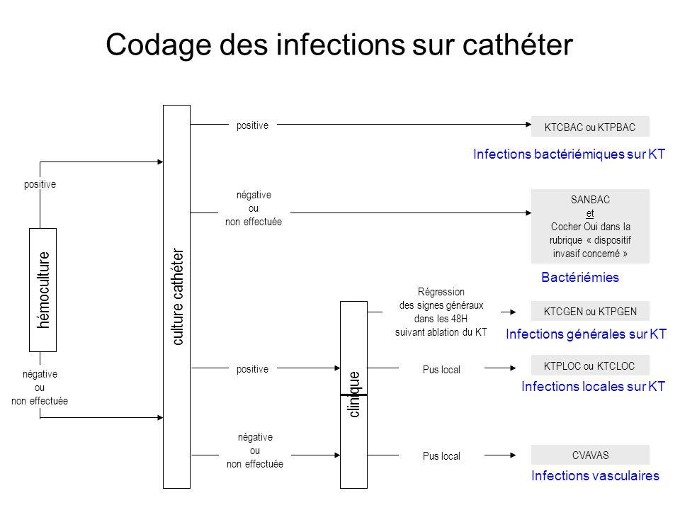 Codage des infections sur cathéter