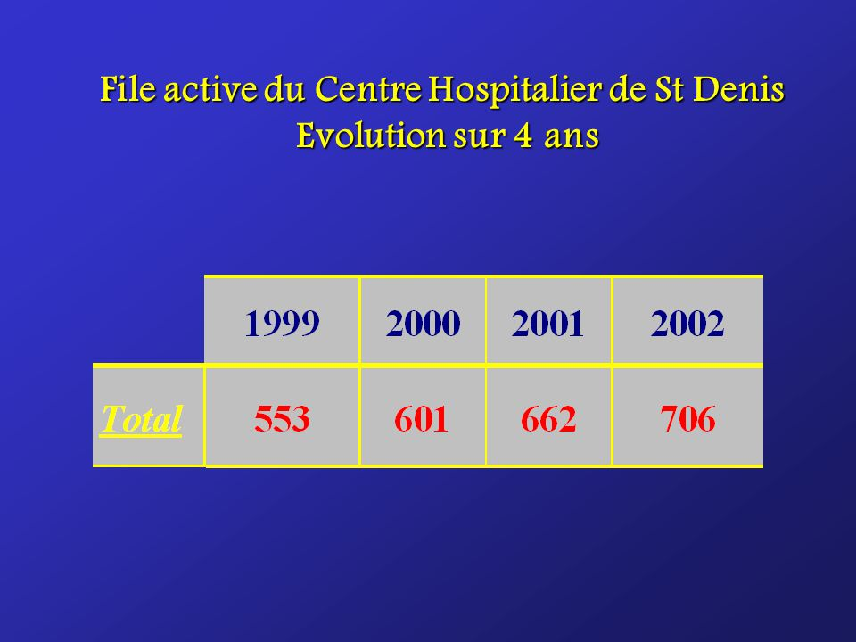 File active du Centre Hospitalier de St Denis Evolution sur 4 ans